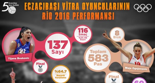 Eczacıbaşı VitrA'nın yıldızları, Rio 2016'da parladı