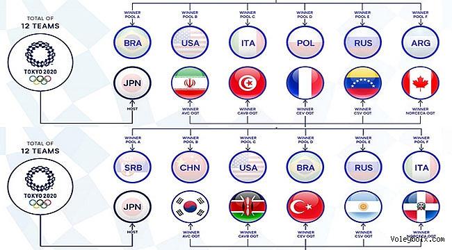 Tokyo 2020'nin tüm takımları belli oldu!...